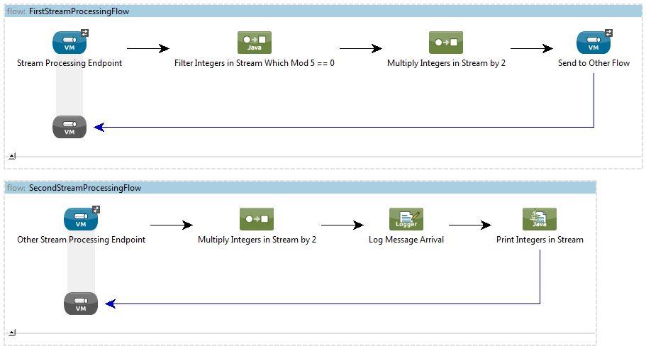 Mule Stream Processing Flow