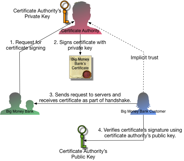 The role of a certificate authority in the interaction between a bank and its customer.