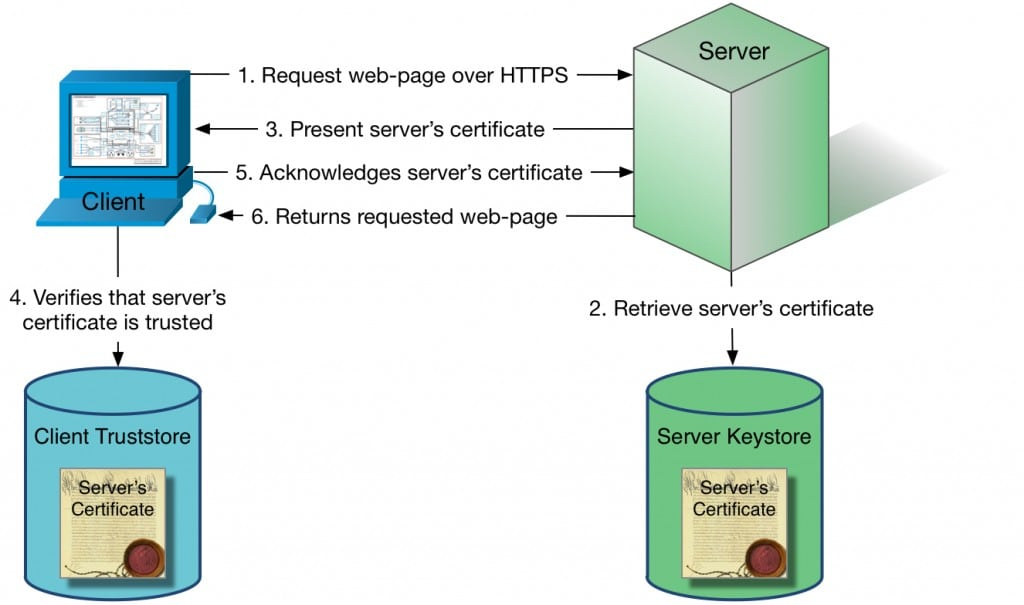 HTTPS without client authentication; a client requests a web-page from a server.