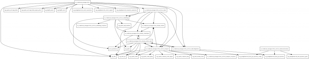 Package dependencies diagram from the graphicaldependencies Tattletale report.