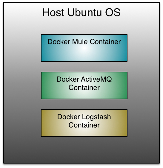 Three Docker containers, each containing a specific application, running in one host.