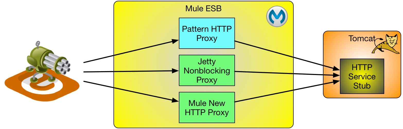 HTTP with Load in Mule – The Blog of Ivan Krizsan