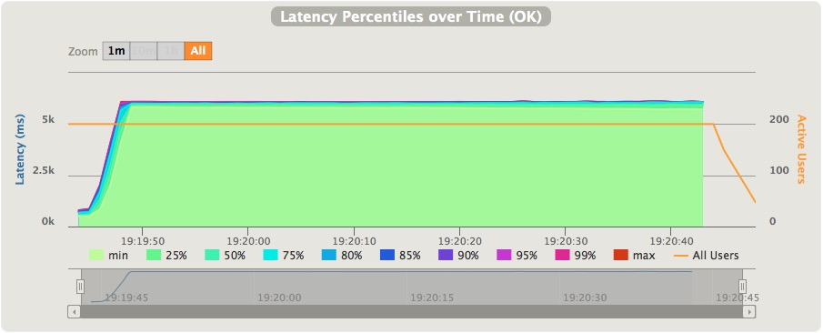 Gatling simulation run report latency percentiles over time section for the second Mule Jetty HTTP proxy load-test.
