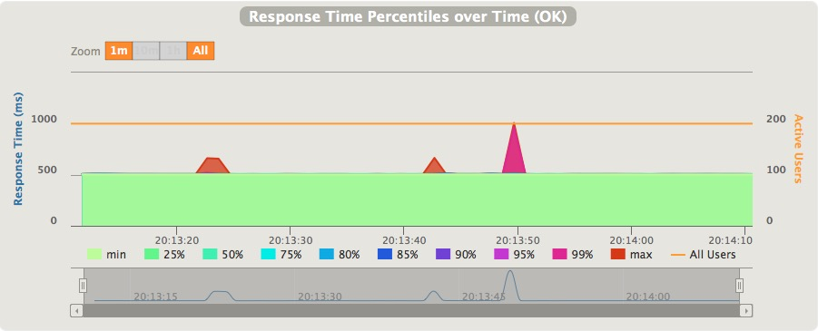 Gatling simulation run report response time percentiles over time section for the servlet stub load-test.
