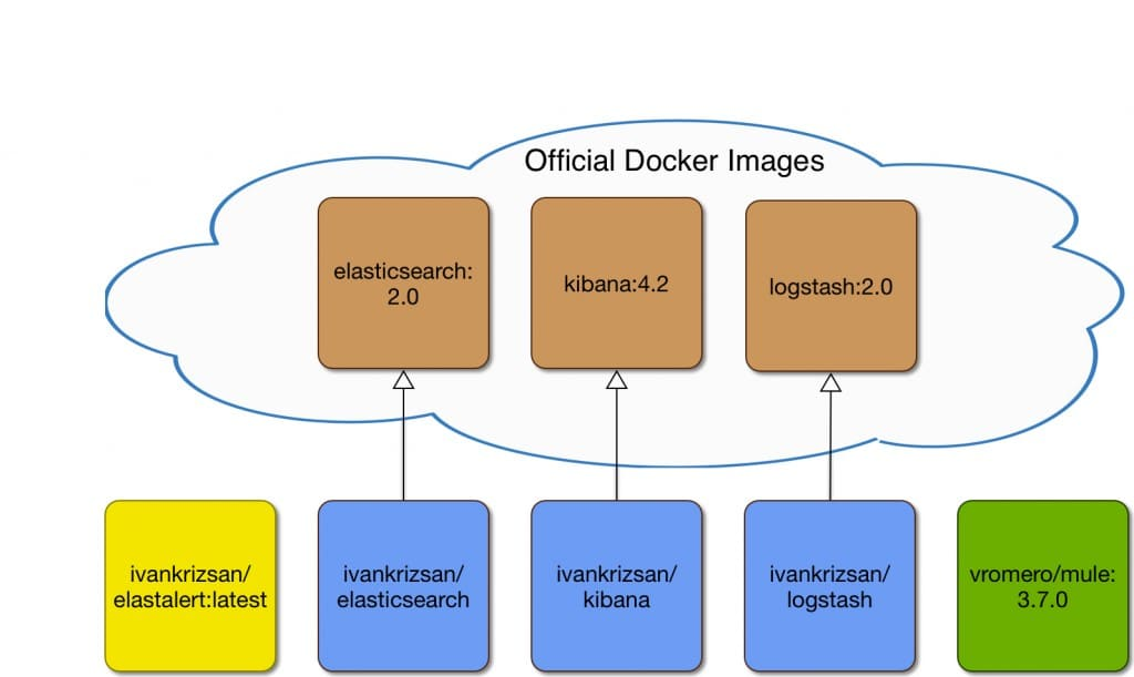 Docker images used in the article and significant relationships to other Docker images.