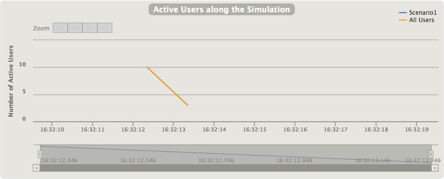 Active users along the third load simulation.