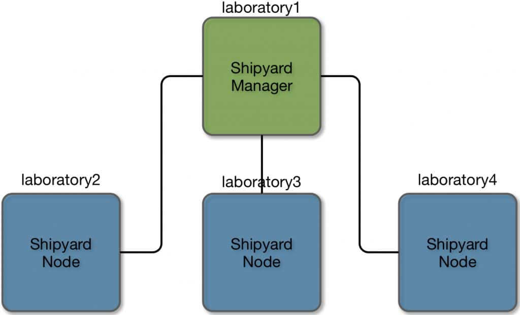 Deploying Shipyard in my virtual laboratory.