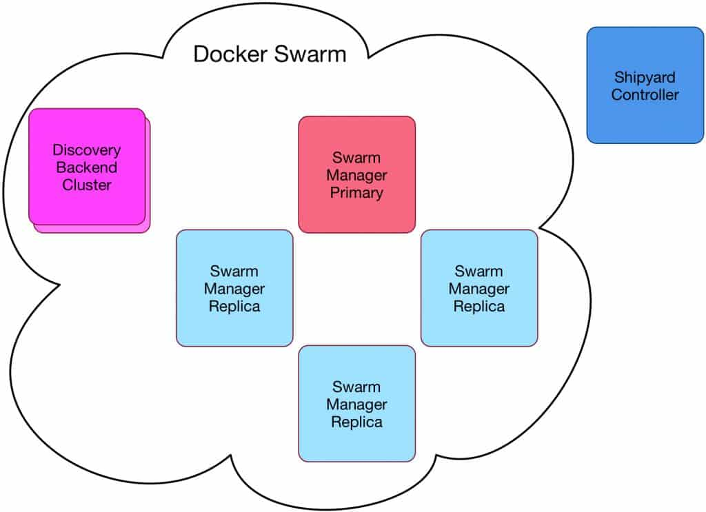 Highly available Docker Swarm cluster with a Shipyard controller.