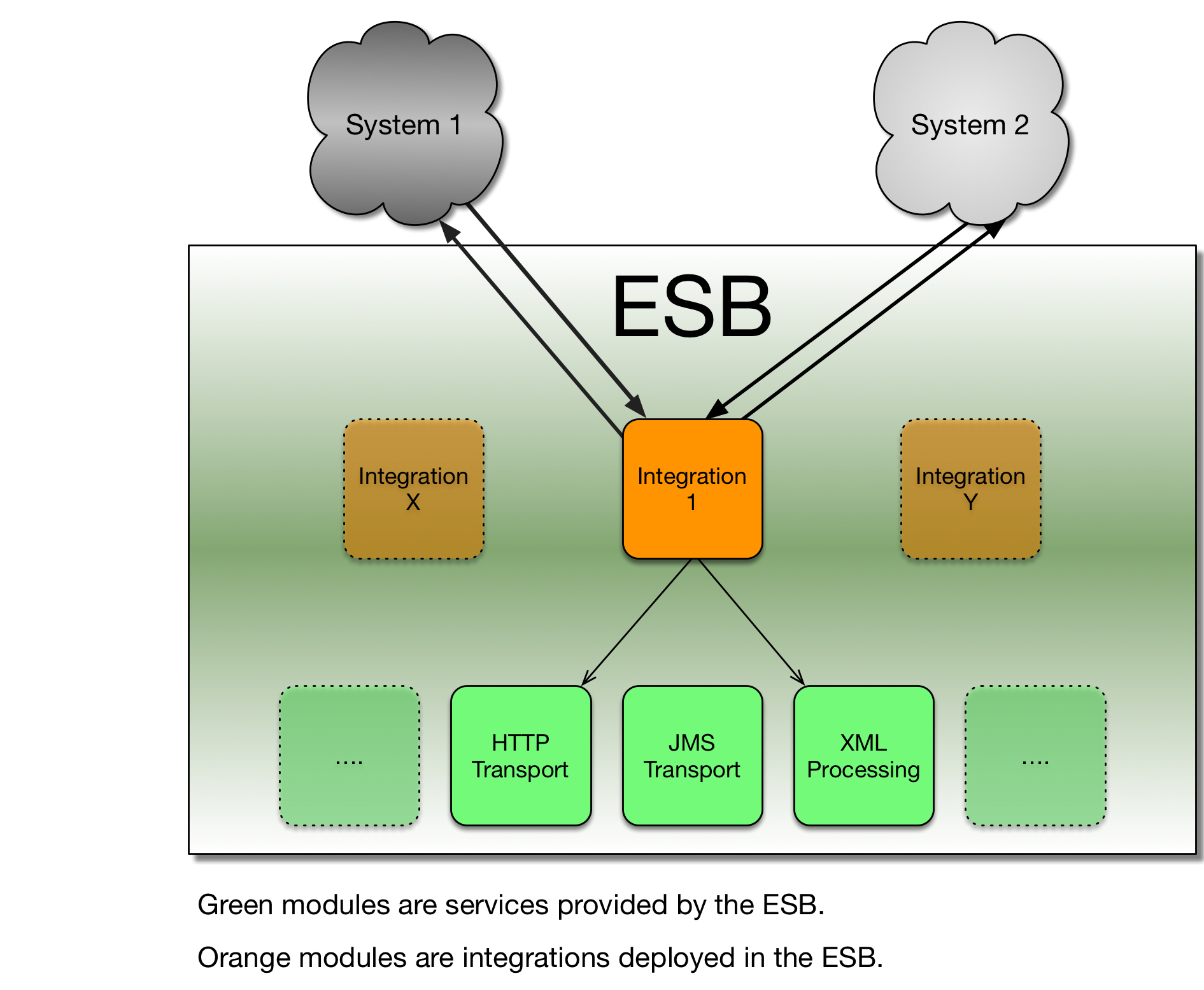 The ESB is Dead – Testament of a System Integrator – The