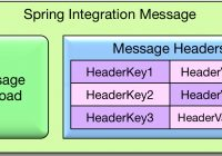 Spring Integration message consisting of a message payload and a number of message headers.