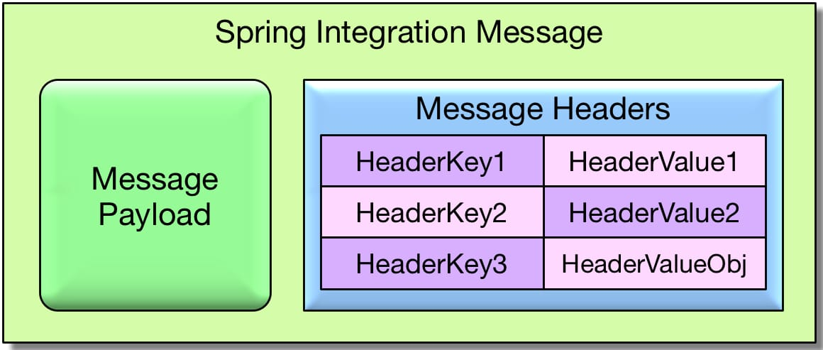 Spring Integration 5 – Creating Messages – The Blog of Ivan