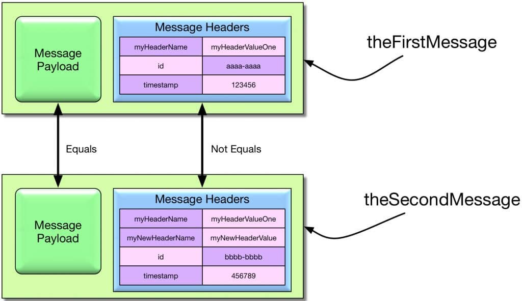 Cloning an immutable message and adding a message header using MessageBuilder.