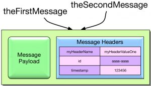 Cloning an immutable message using MessageBuilder returns a reference to the original message.