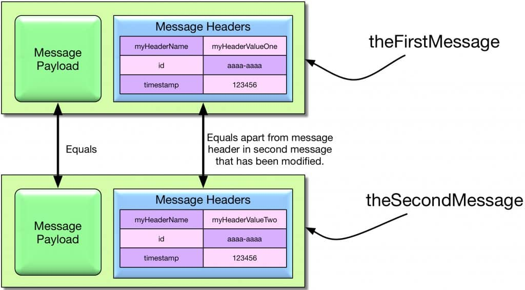Cloning a mutable message using MutableMessageBuilder in two steps and modifying a message header.