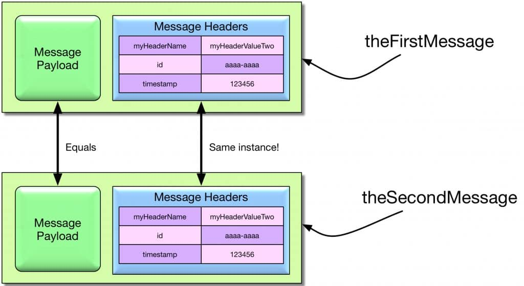 Cloning a mutable message using MutableMessageBuilder and modifying a message header.