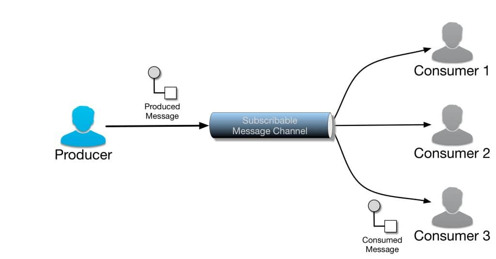 Subscribable message channel with three consumers. Consumer 3 consumes the message posted to the message channel by the producer.